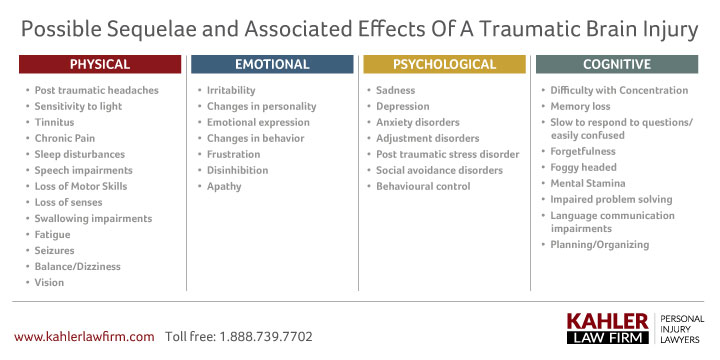 Associated Effects of TBI