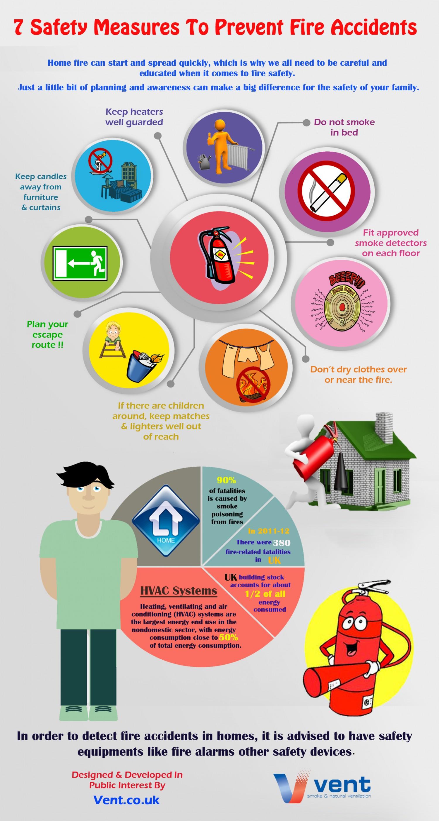 National Burns Awareness Week